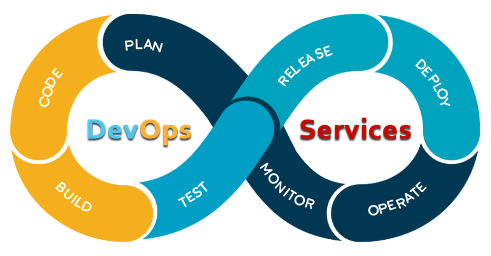 DevOps Services Solutions
